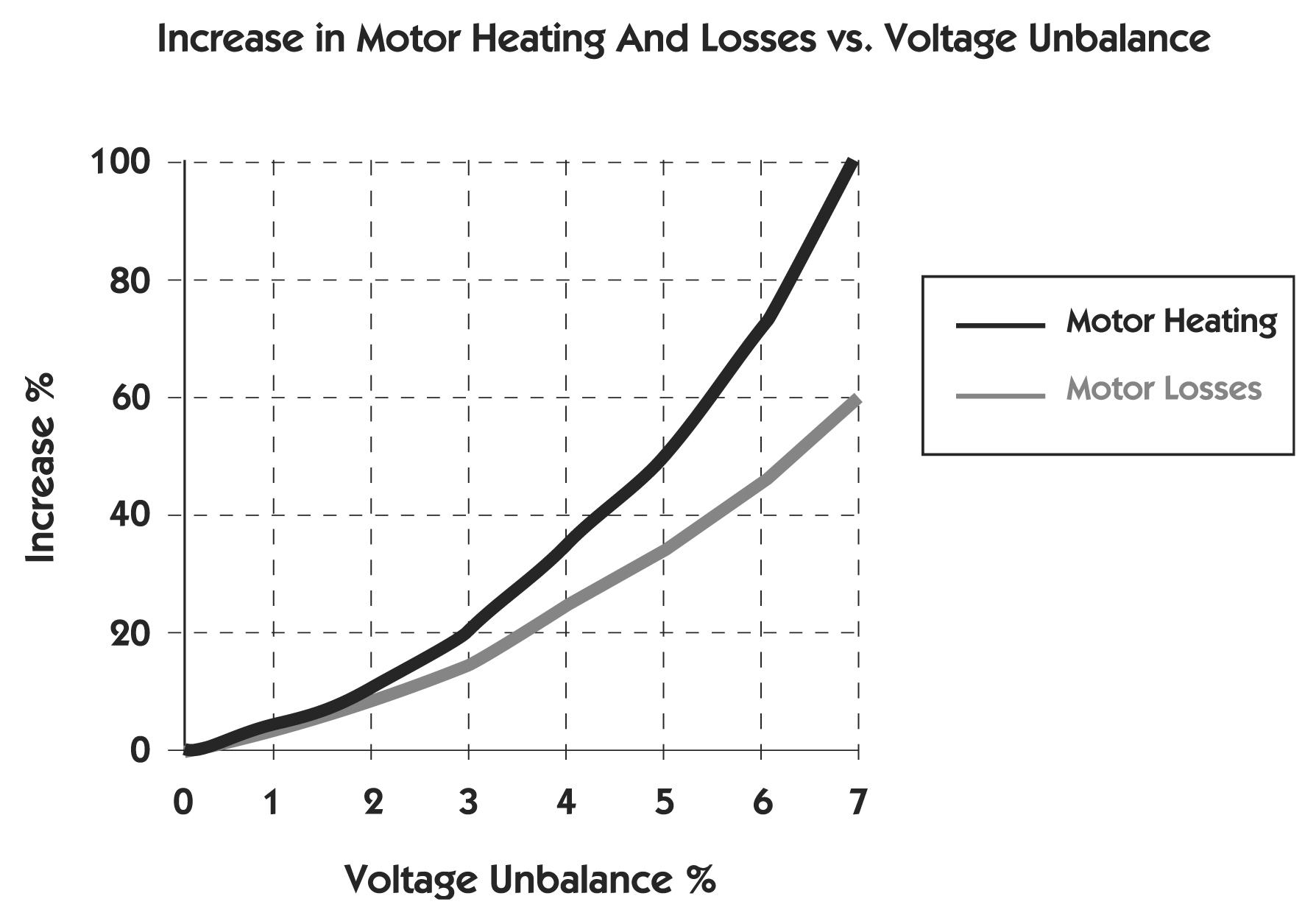 motor voltage tolerance